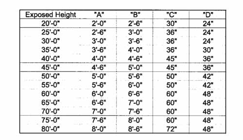 Flagpole Foundation Chart